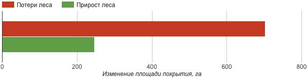 Потери и прирост леса в Заречном