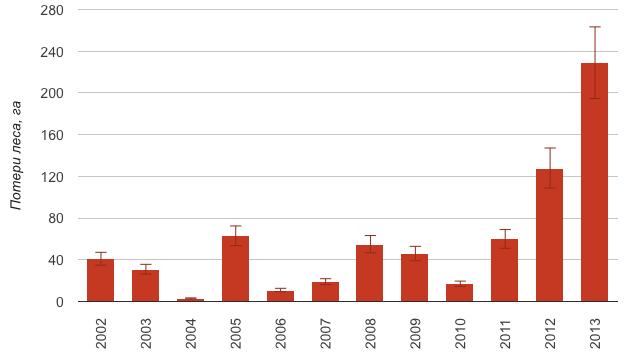 Распределение потерь леса в Заречном по годам