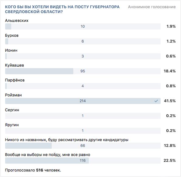 Результаты опроса о губернаторских выборах среди горожан