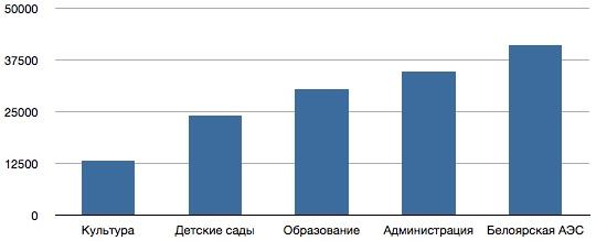 Зарплаты в городе Заречном Свердловской области
